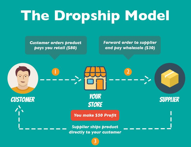 5mintuto.com-what's-dropshipping